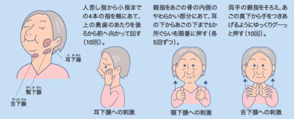 19-04-03唾液腺マッサージ